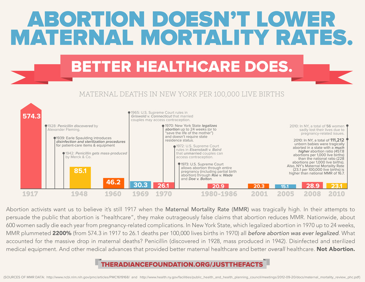 """""""Abortion Doesn't Reduce Maternal Mortality"""" by The Radiance Foundation"""