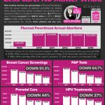 Planned Parenthood: Less Care, No Matter What
