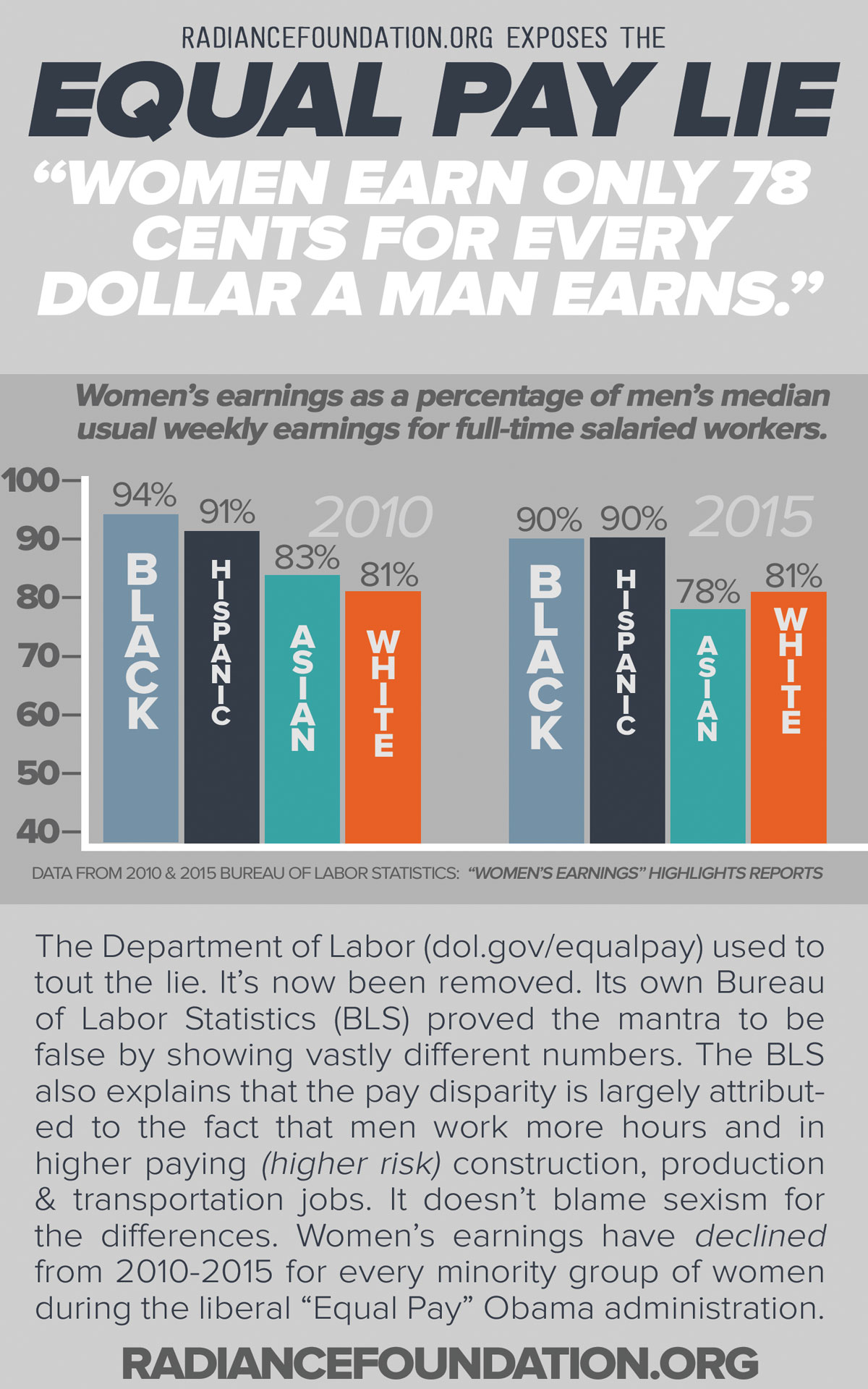 The Myth of Equal Pay
